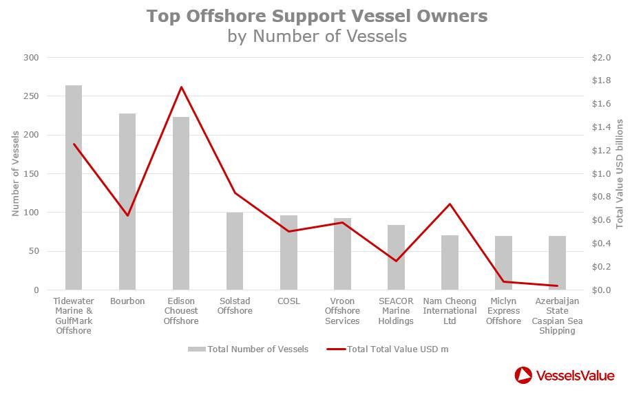 शीर्ष ओएसवी हितधारकों (क्रेडिट: VesselsValue)