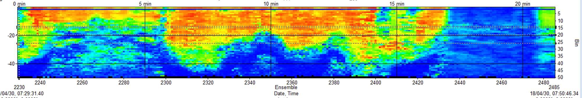 Islay Sound ADCP data. Imagen de MarynSol.