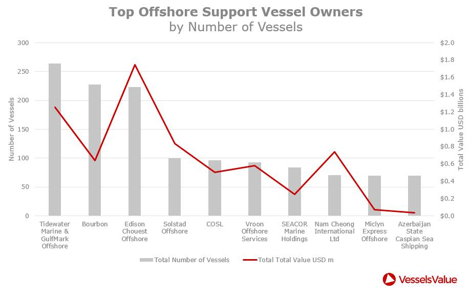 Top-Stakeholder des OSV (CREDIT: VesselsValue)