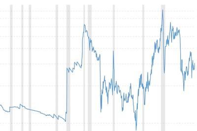 価格の変動:過去の原油価格の上下(クレジット:Macrotrends.net)