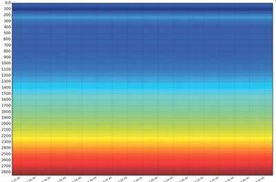 Datos distribuidos de detección acústica grabados durante cuatro minutos. El sonido fuerte es amarillo y el rojo y el azul son silenciosos. (Fuente: Sensalytx)