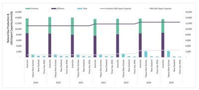 図1:オセアニアの天然ガス生産量とLNG輸出量の予測2019年から2025年まで(出典:GlobalData Oil&Gas Intelligence Center)