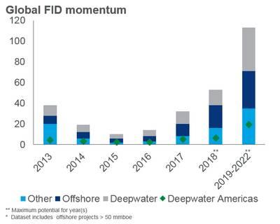 La cantidad de proyectos en alta mar superiores a 50 millones de barriles de petróleo equivalente que se recibieron o se espera que alcancen la decisión final de inversión entre 2013 y 2022. (Fuente: Wood Makenzie)