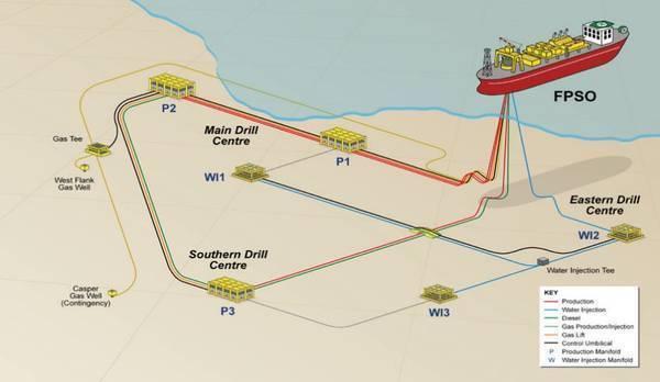Sea Lion development scheme - Credit: Premier Oil