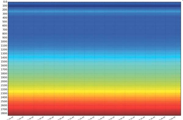 Distributed acoustic sensing data recorded over four minutes. Loud sound is yellow and red and blue are quiet. (Source: Sensalytx)