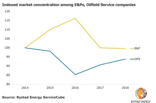 Oilfield Services Pricing Rises