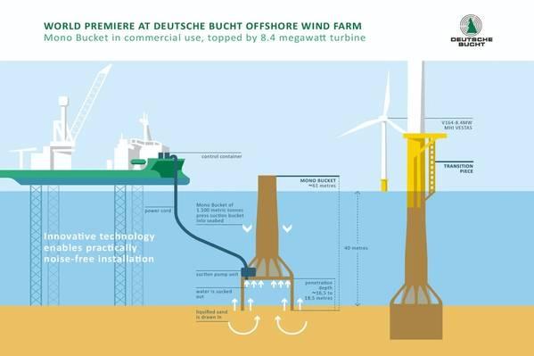 Graphics: Northland Deutsche Bucht