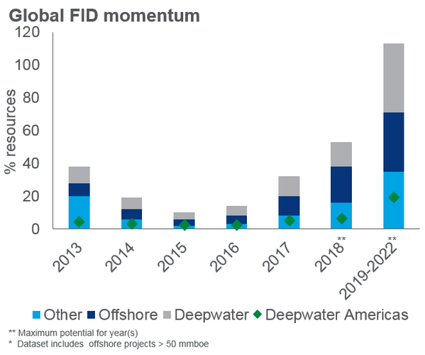The number of offshore projects greater than 50 million barrels of oil equivalent that received or are expected to reach final investment decision between 2013 and 2022. (Source: Wood Mackenzie)