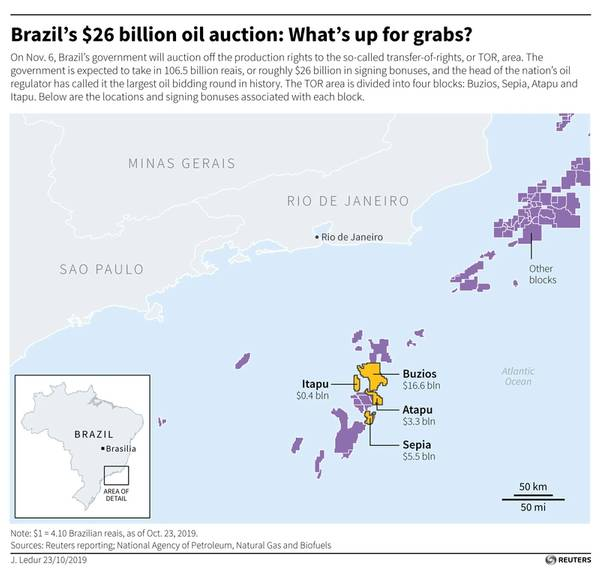 Brazil oil auction raisesa 'disappointing' $17bn