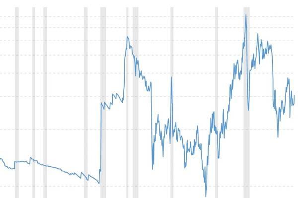 تقلبات الأسعار: الصعود والهبوط في أسعار النفط (CREDIT: Macrotrends.net)