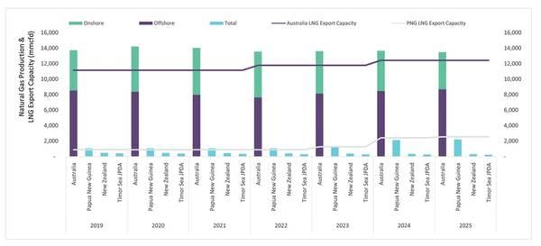चित्र 1: 2019 से 2025 तक ओशिनिया प्राकृतिक गैस उत्पादन और LNG निर्यात क्षमता का पूर्वानुमान (स्रोत: GlobalData तेल और गैस भंडारण संस्थान)