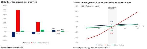 グラフ:Rystad Energy