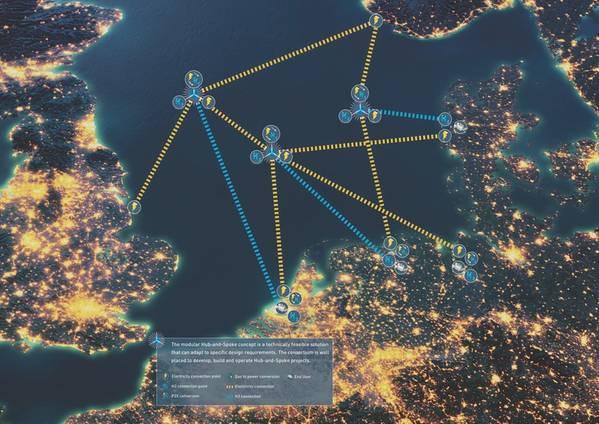 O Centro de Energia Eólica do Mar do Norte prevê uma série de hubs que seriam uma ótima grade no Mar do Norte. (Imagem: Consórcio Eixo de Energia Eólica do Mar do Norte)