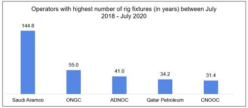 Figure 4: Top 5 companies with highest numbers of rig fixtures in rig years between July 2018 and July 2020 (data from Bassoe Analytics)