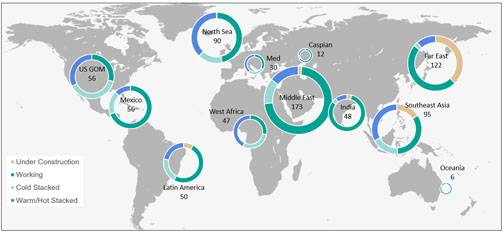 Figure 1: Global Overview of current Jackup, Semi & Drillship Activity by Status (Data from Bassoe Analytics)