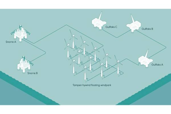 Hywind Tampen layout; Credit Equinor