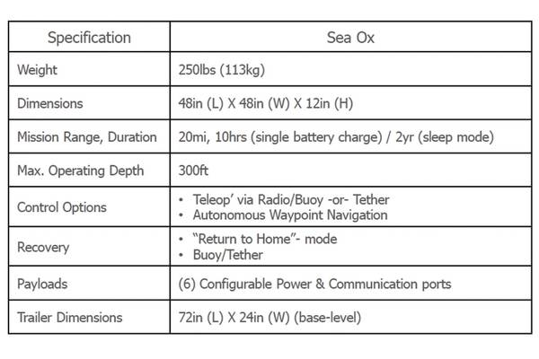 Table 1: Sea Ox Specifications. Image: C-2 Innovations, Inc.