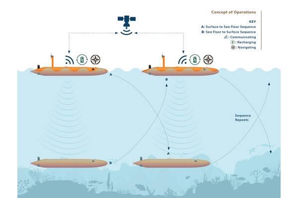 The Terradepth leapfrog concept. Graphic from Terradepth.