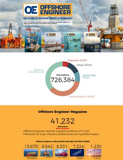 Offshore Engineer Advertising